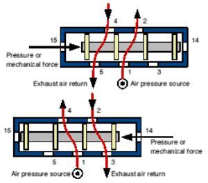 Pneumatic Control Valves DT Online