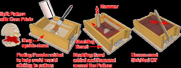 Sand Casting - DT Online