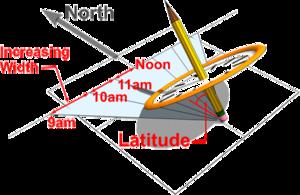 Exploring Sundials - DT Online
