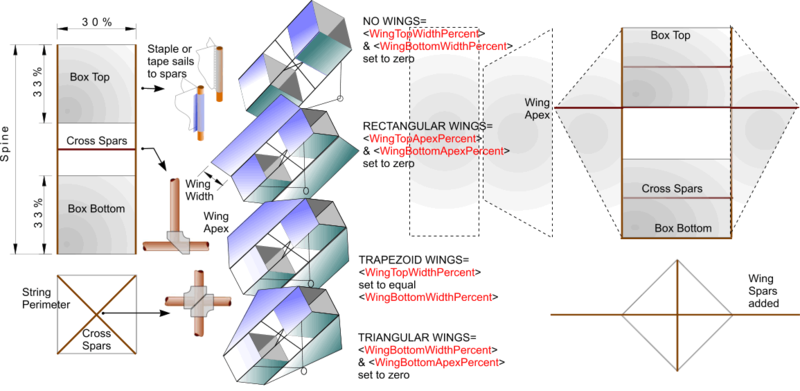 Box kite construction dt online from dt online ccuart Gallery
