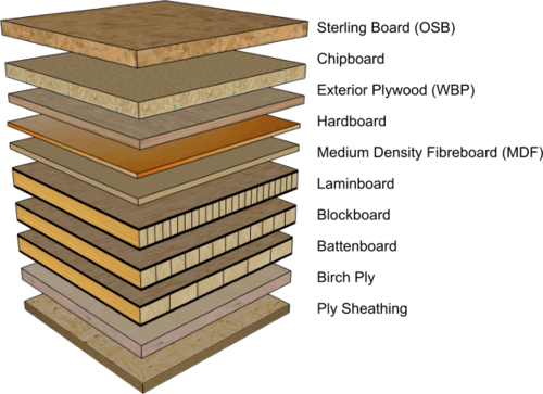 Exterior plywood types 18 types of plywood 2018 buying for Type of siding board